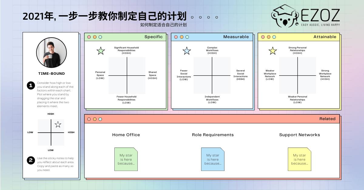 2021年制定SMART计划